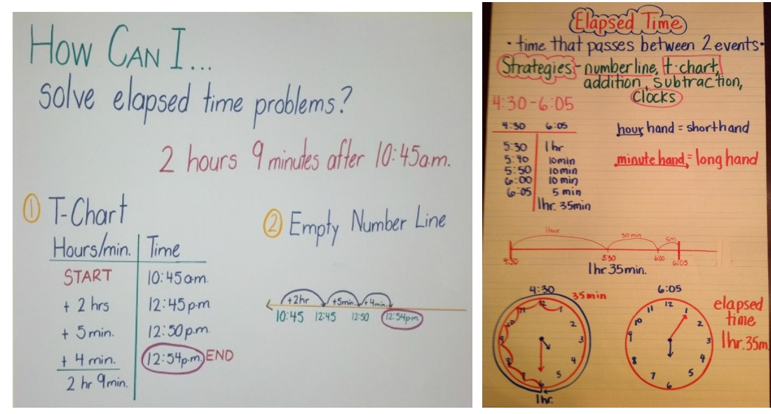 Elapsed time worksheets grade 3