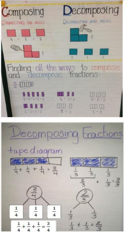 Decomposing/Composing Fractions - Mrs. Guerra's 4th Grade ...